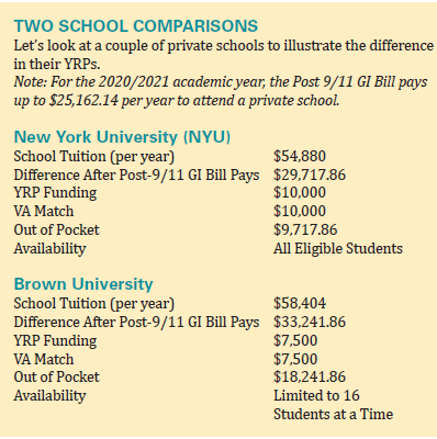 two school comparison numbers listed on chart
